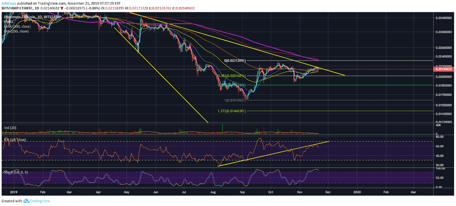 Ethereum (ETH) Could Decline A Lot More Aggressively During the Next Crash