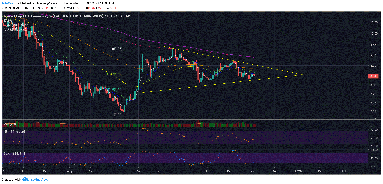 Ethereum (ETH) Is In A Do Or Die Situation Again