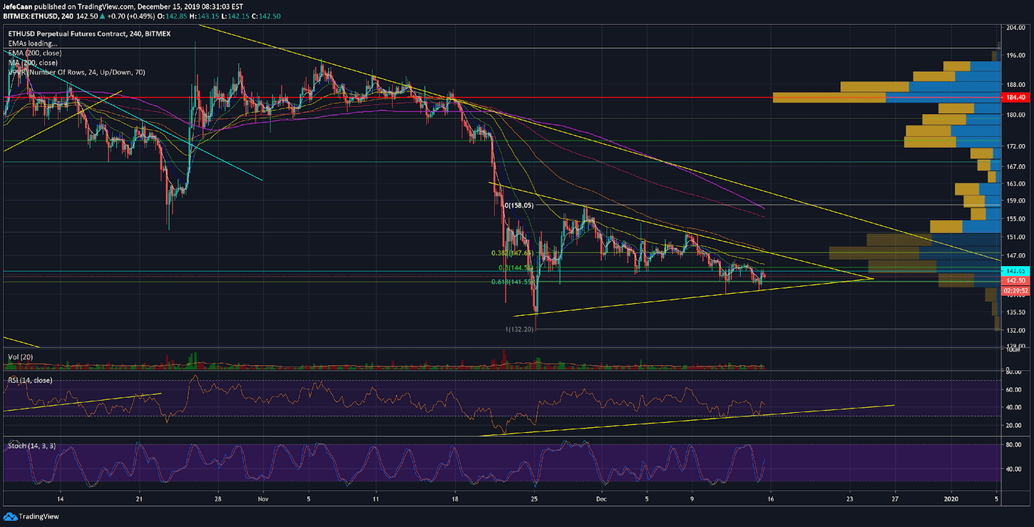 Can Ethereum (ETH) Still Rally Towards $147.65 Despite Recent Bearishness?