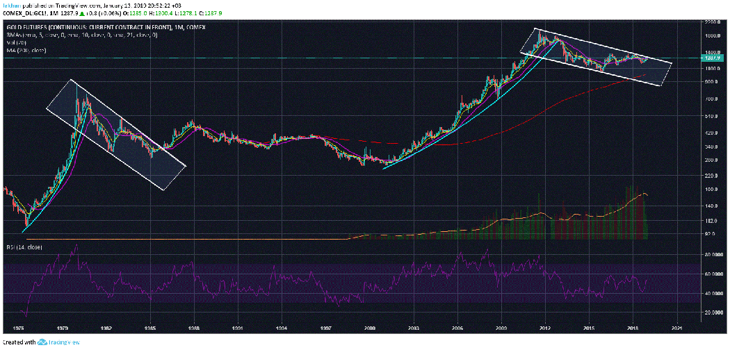 Bitcoin (BTC) Finally Catches Up With Gold After Following It For Years