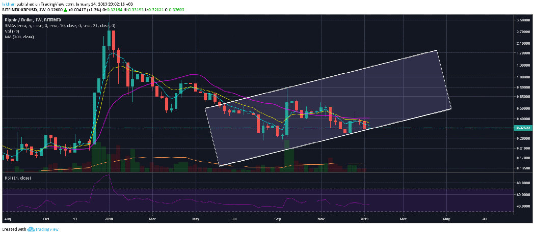 Ripple (XRP) Likely To Climb Past 21 Week EMA In The Weeks Ahead