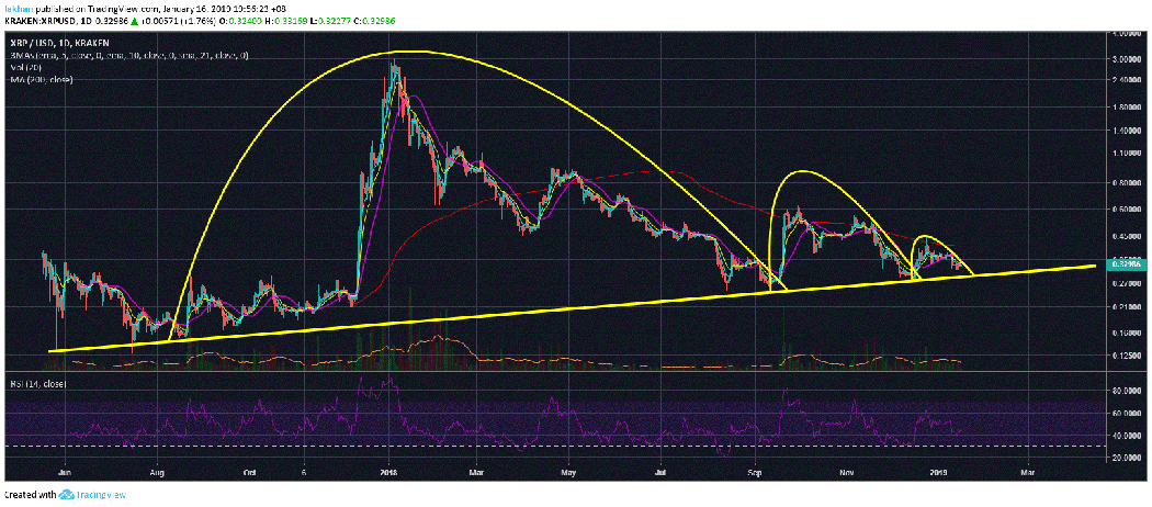 Ripple (XRP) Reclaims Second Spot Just Before Beginning Of The Next Rally