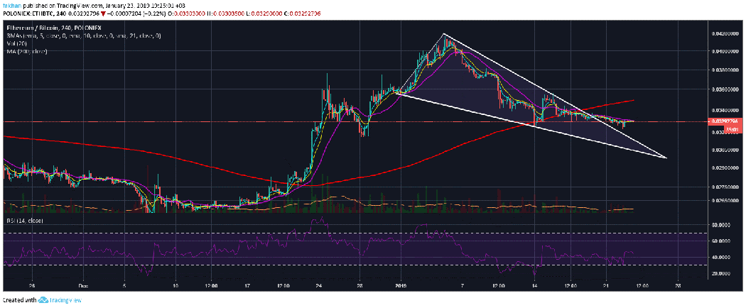 Ethereum (ETH) Is On The Verge Of A Massive Comeback Against Bitcoin (BTC)