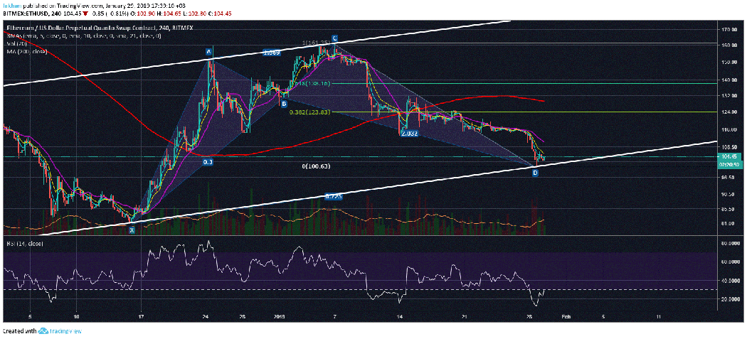 Ethereum (ETH) Refuses To Give In To Further Sell Pressure From Bitcoin (BTC)