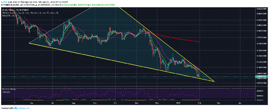 Stellar Lumens (XLM) Poised For Swift Recovery After Prolonged Sell-Off