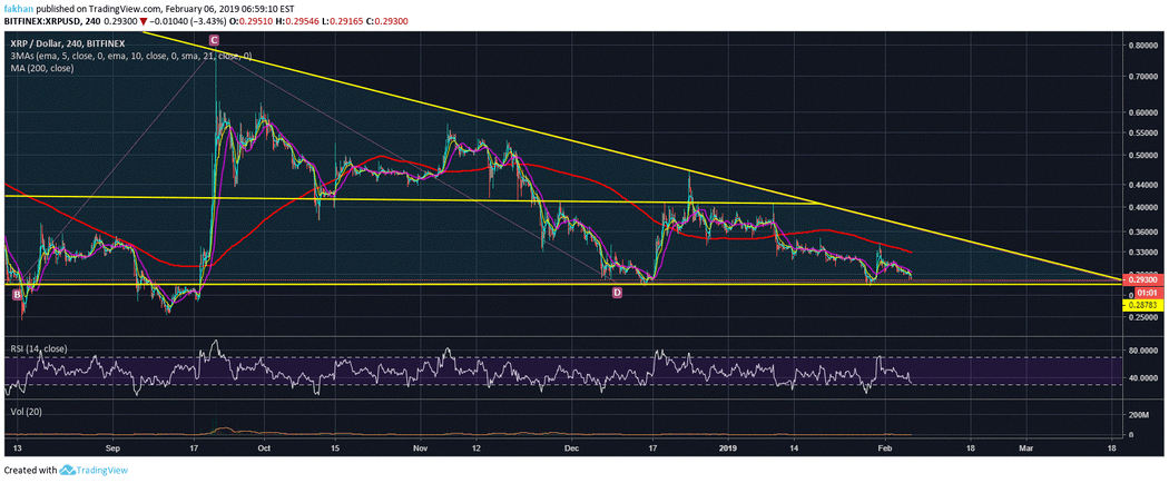 Ripple (XRP) Risks A Fall To $0.25 In The Absence Of Bullish Momentum