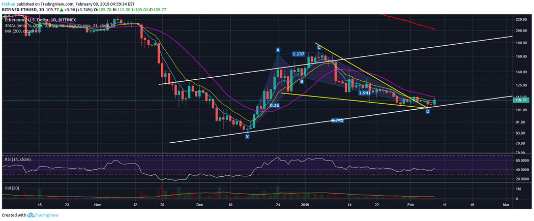 Ethereum (ETH) Breaks Past 10 Day EMA To Resume Rally Towards $200