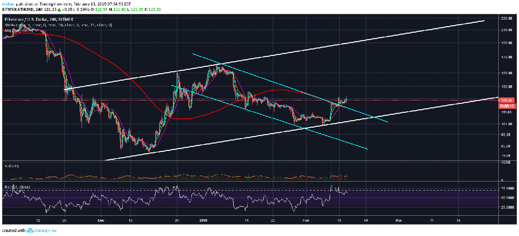 Ethereum (ETH) Breaks Descending Channel, Resumes Rally Towards $200