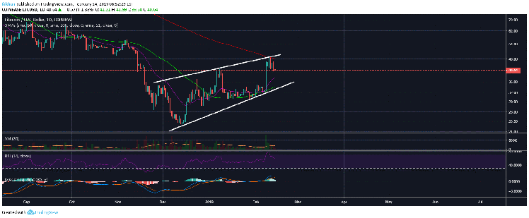 Litecoin (LTC) Faces Rejection At 200 Day MA But Golden Cross Draws Near