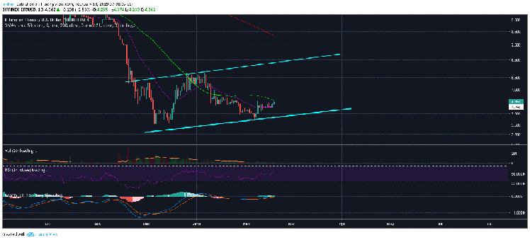 Ethereum Classic (ETC) Breaks Past Critical Resistance, Continues To Rally