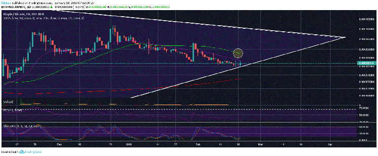 Ripple (XRP) Just Formed A Gravestone Doji Trading Against Bitcoin (BTC)