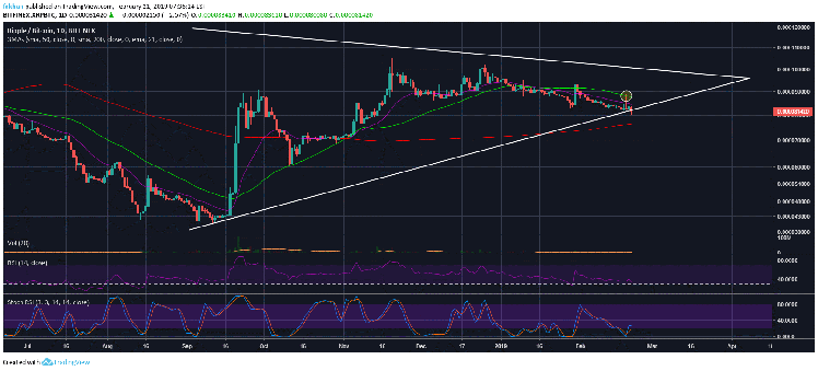 Ripple (XRP) Breaks Trend Line Support, Very Likely To Form A Death Cross