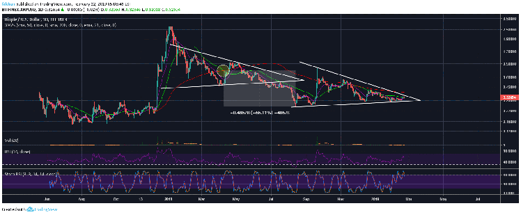 Is Ripple (XRP) Ready For Another Death Cross?
