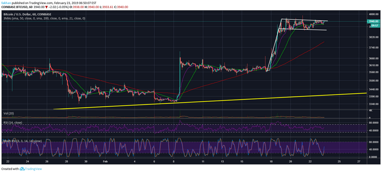 Bitcoin (BTC) Ready For Its Final Move Up Before The Next Corrective Wave