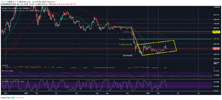 Bitcoin (BTC) Likely To Find Its True Bottom In Q2 Of 2019