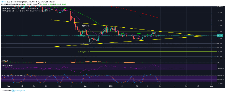 Could Ethereum Classic (ETC) Fall To $1 During The Next Corrective Wave?