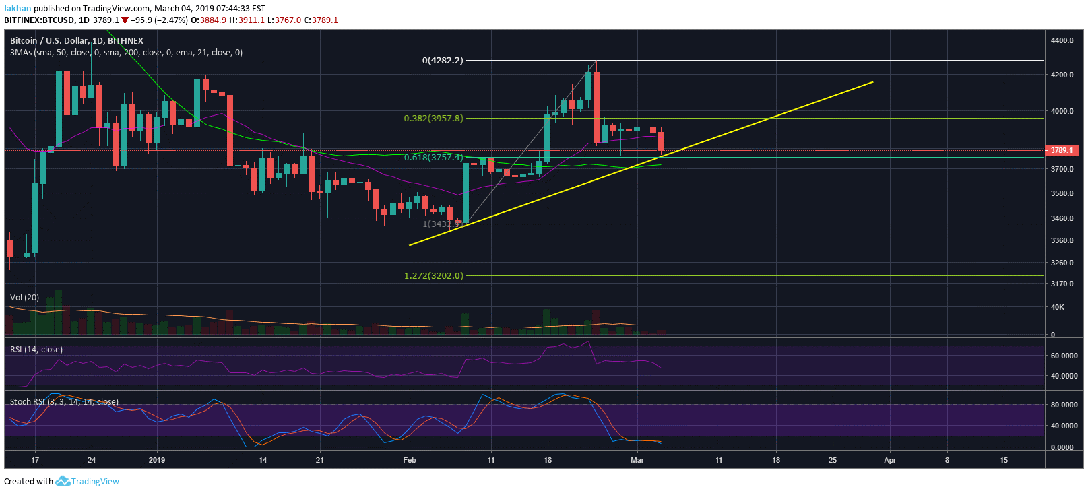 Bitcoin (BTC) Tests Critical Support, Price Eyes A Rally Towards $4,000