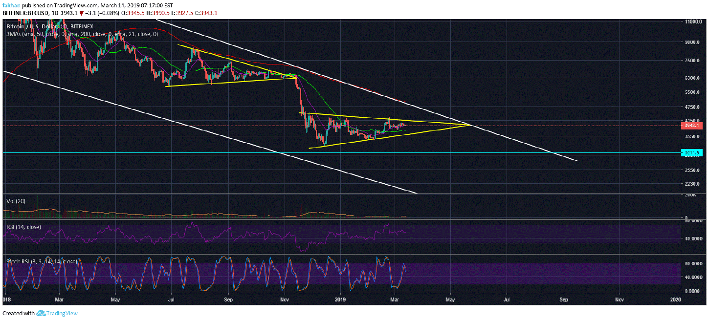 Bitcoin (BTC) Could Flash Crash To $3,000 Before A Breakout To The Upside