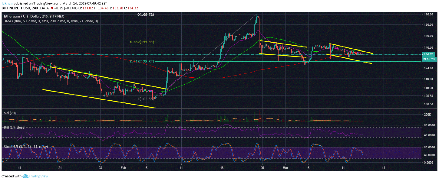 Ethereum (ETH) Divergence From Bitcoin (BTC) Finally Comes To An End