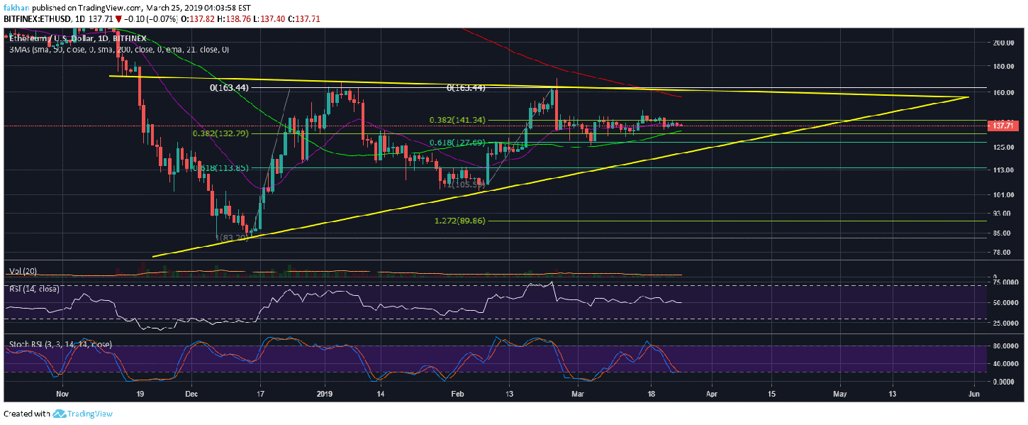 Ethereum (ETH) Consolidates Above 50 Day MA, Price Likely To Retest $163