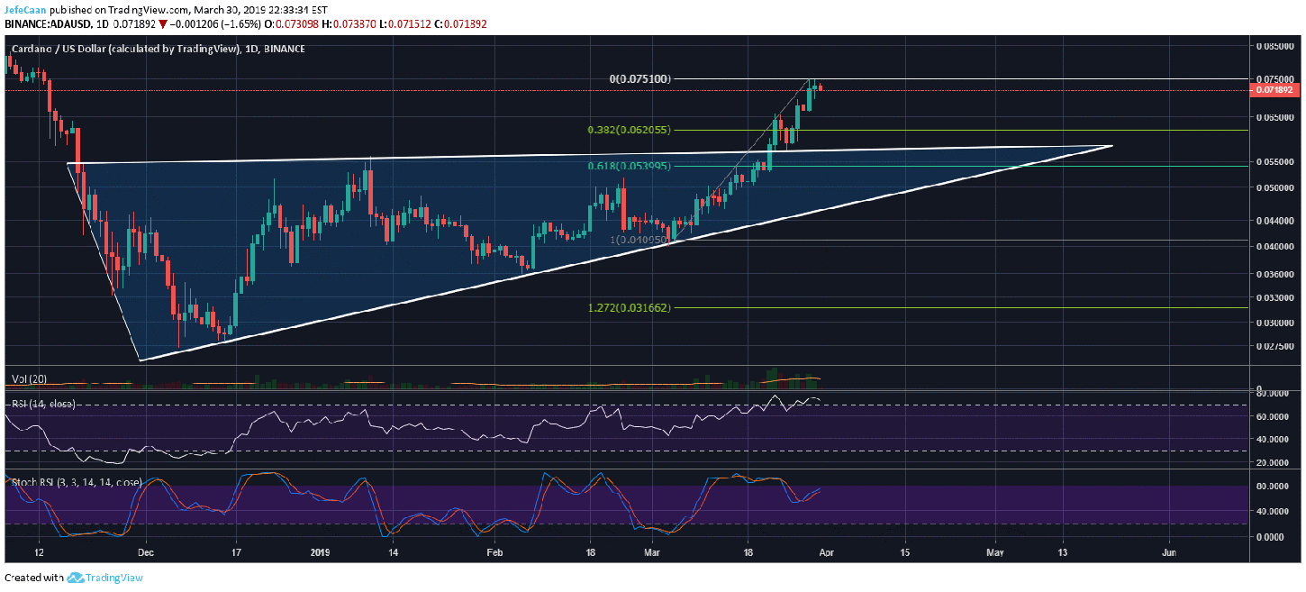 Cardano (ADA) Could Be One Of The Best Performing Cryptocurrencies Of 2019