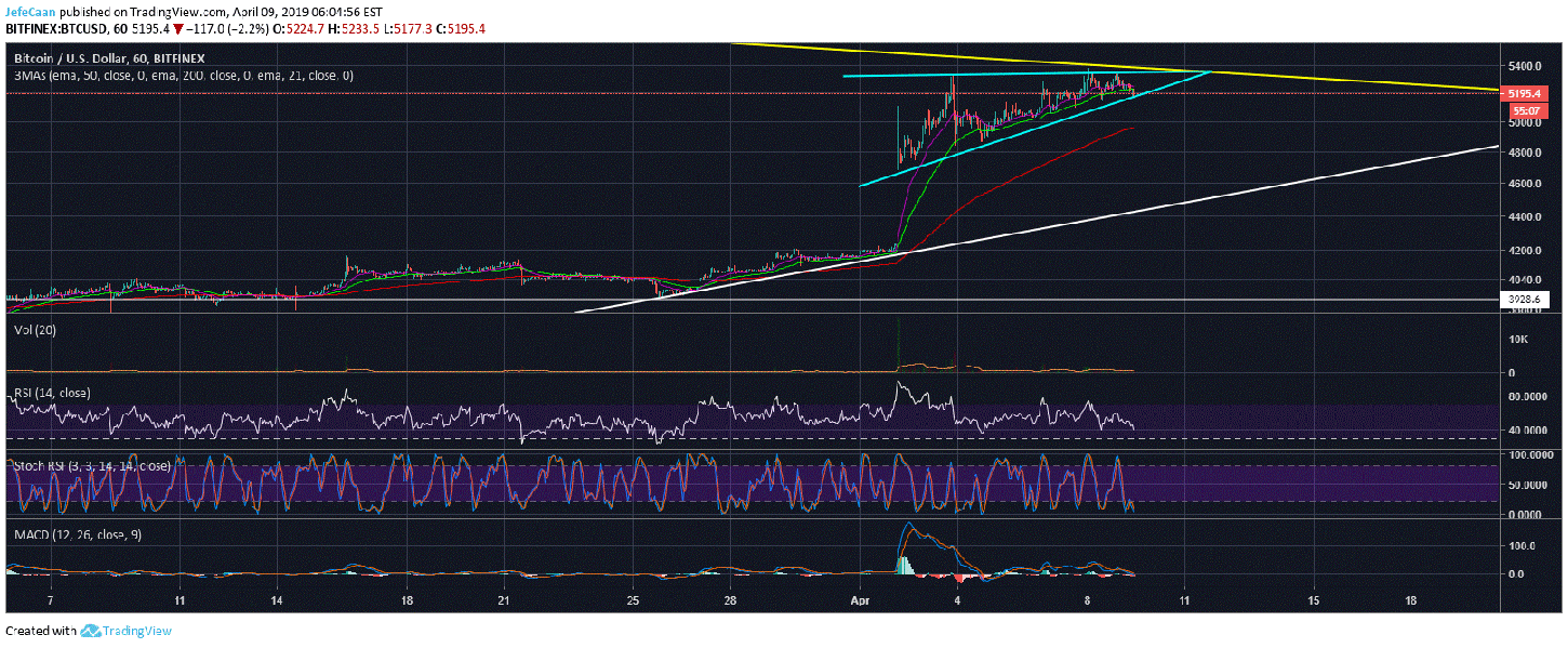 Bitcoin (BTC) Is About To Break Out Of Ascending Triangle, Big Move Expected