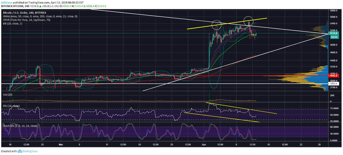 Bitcoin (BTC) Still Has Room To Rally Before The Next Downtrend