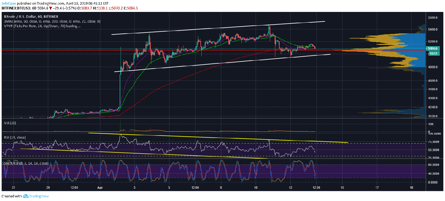 Bitcoin (BTC) Appears Determined To Test $6,000 Before Its Next Major Decline