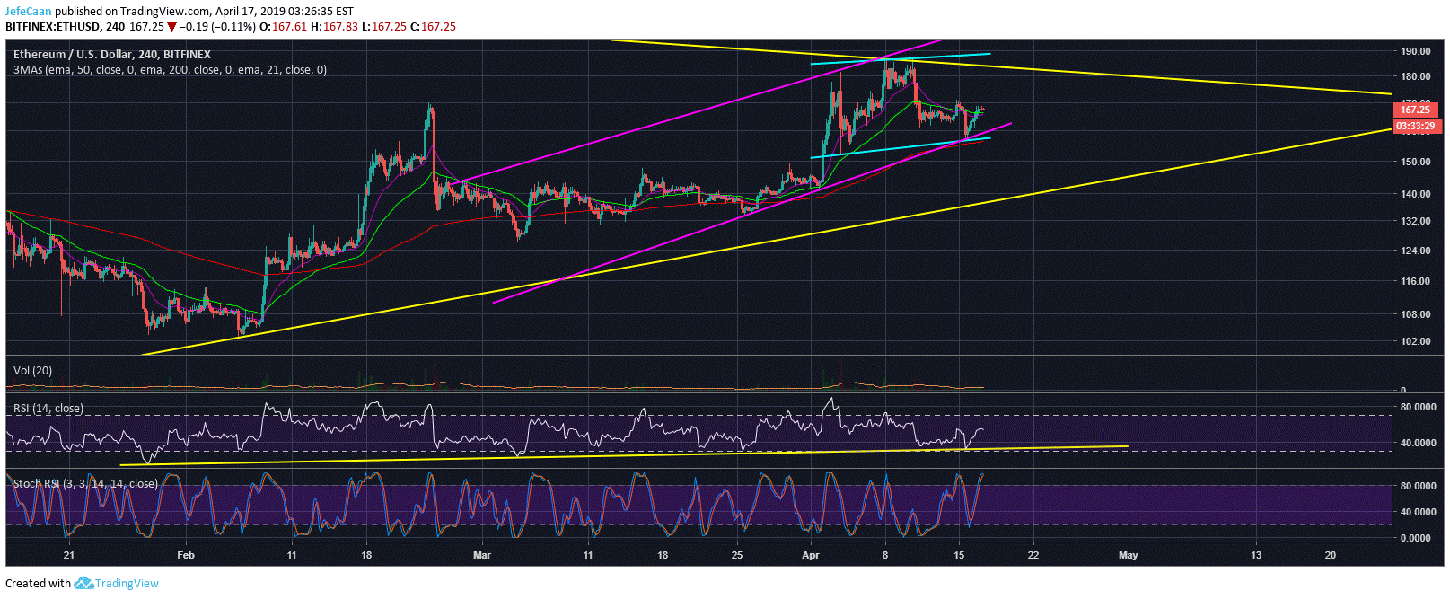 Ethereum (ETH) Bears Ready To Take Control As Price Fails To Breach $170
