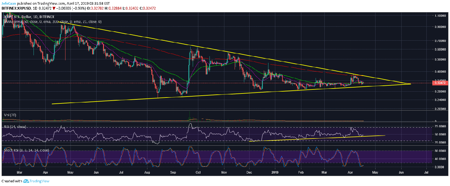 Ripple (XRP) Falls Below 50 Day EMA Lowering Probability Of A Golden Cross