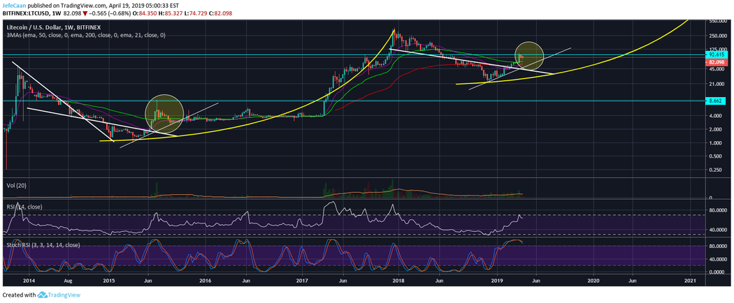 Litecoin (LTC) Expected To Lose Most Of Its Gains To The Next Corrective Wave