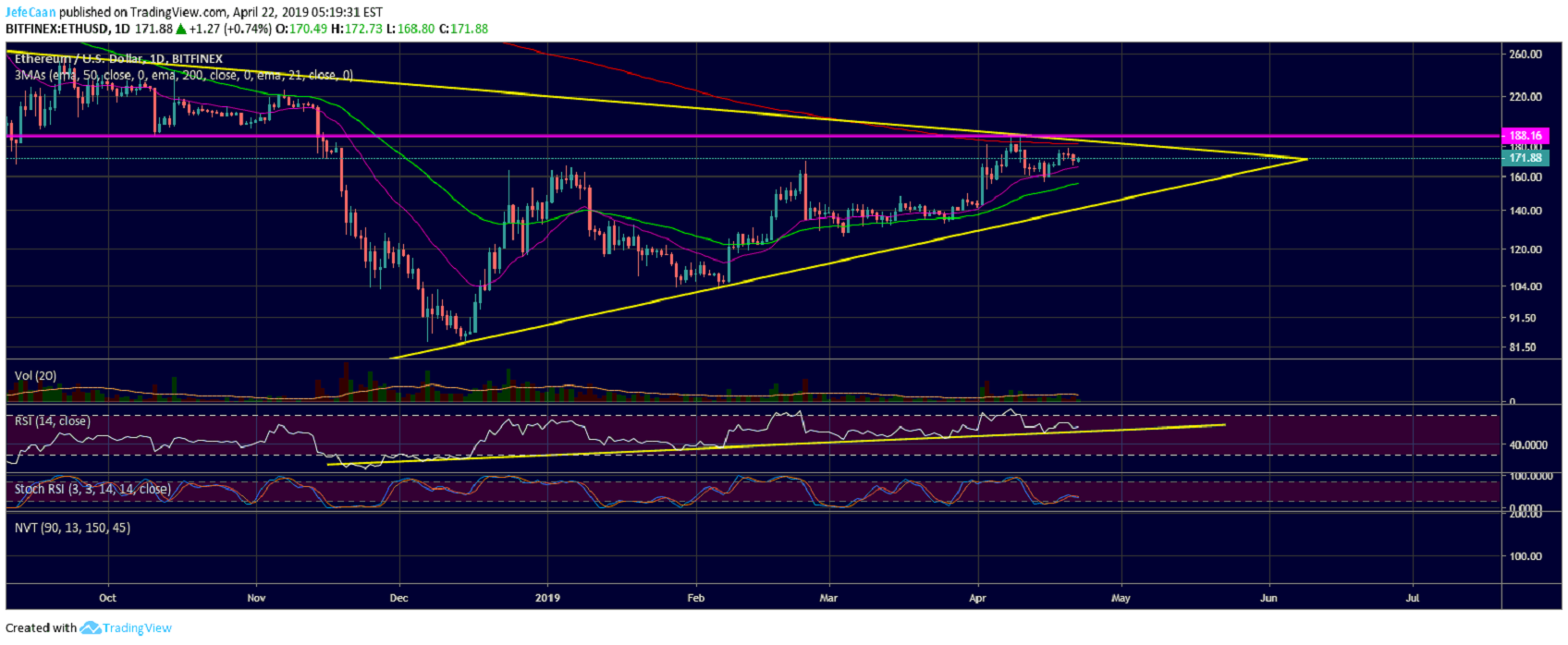 Ethereum (ETH) Likely To Retest $188 Resistance Before Next Decisive Move