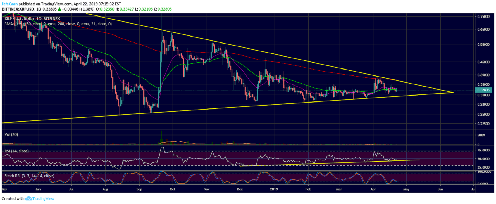 Could Ripple (XRP) Finally Break Out Of The Yearlong Symmetrical Triangle?