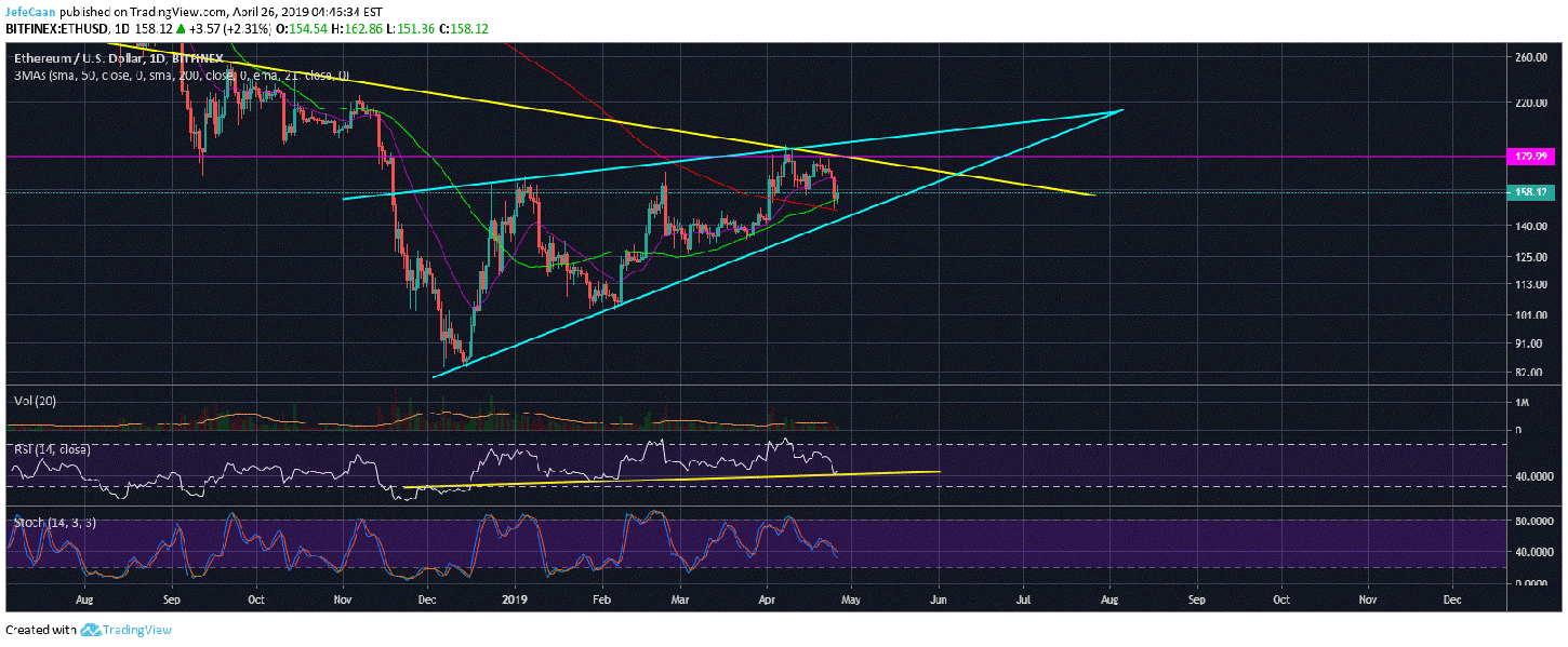 Ethereum (ETH) Finds Support At 50 Day MA, Price Expected To Rally Ahead