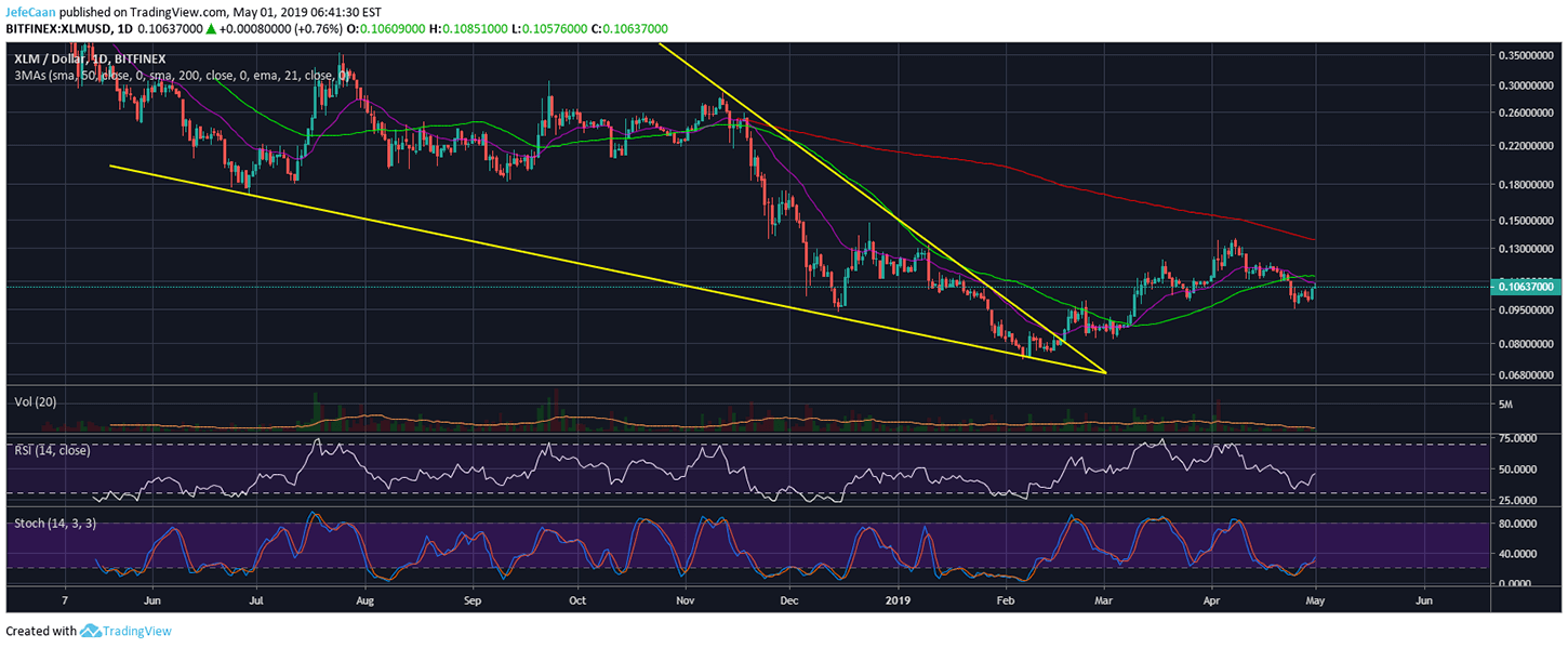 Stellar (XLM) Faces Rejection At 21 Day EMA, Price Has Yet To Form Golden Cross