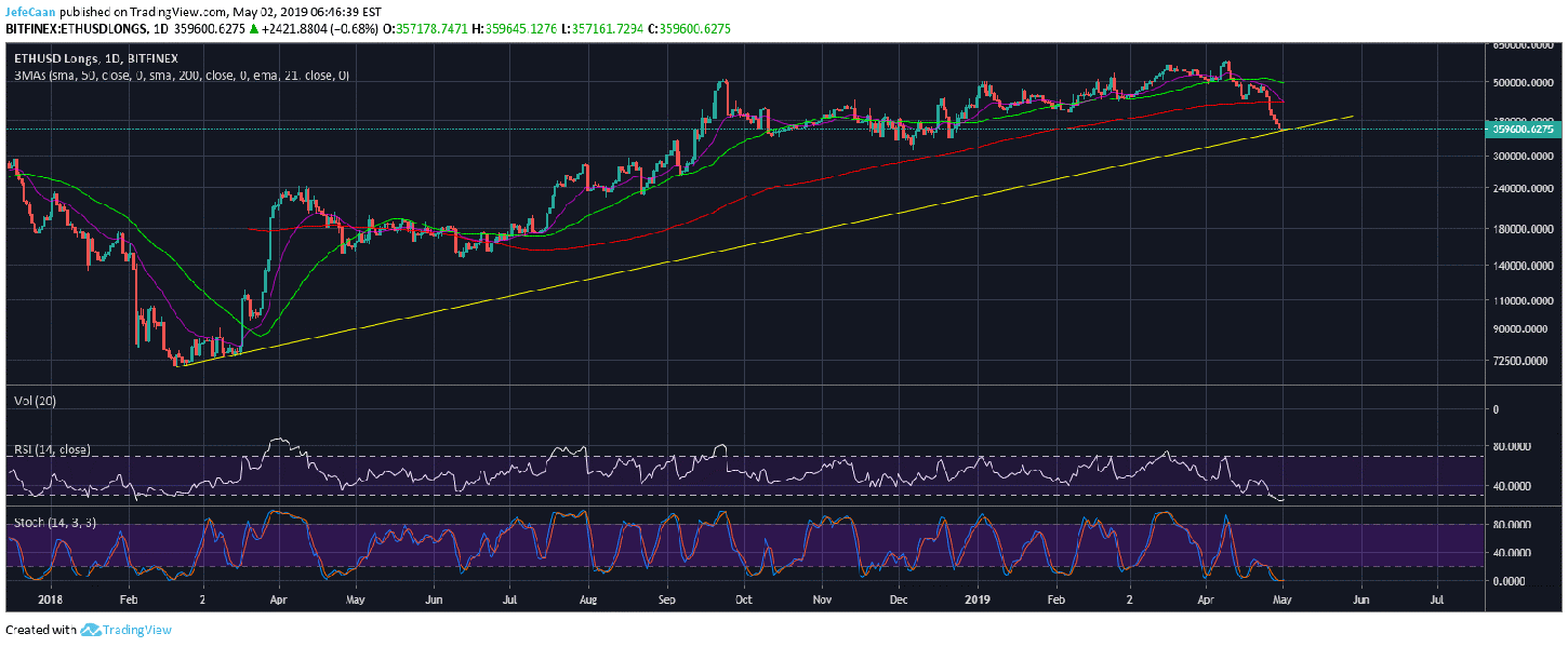 Ethereum (ETH) Longs Up For The First Time In More Than A Week