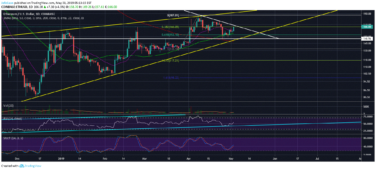 Ethereum (ETH) Runs Into Strong Resistance Zone, Sharp Pullback Likely