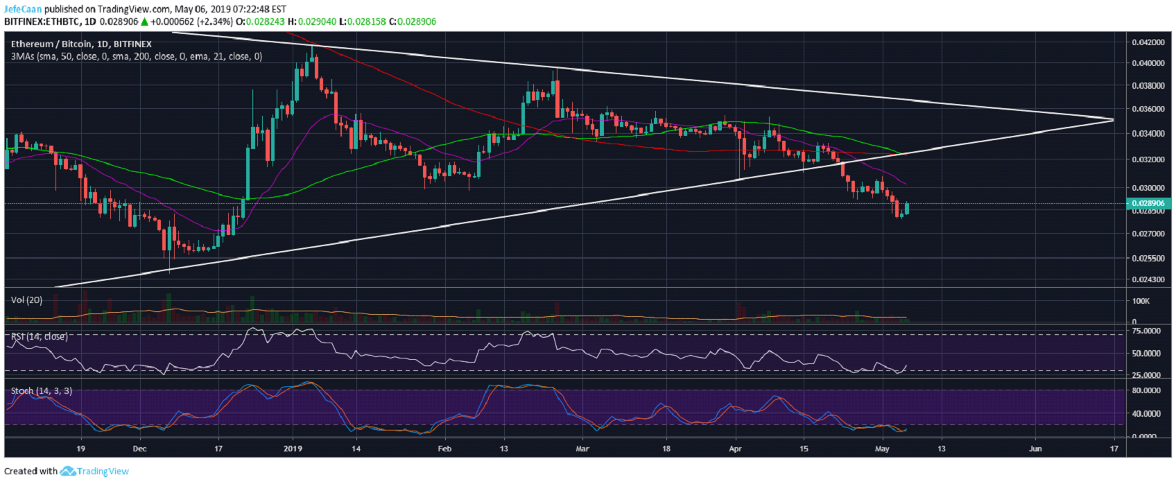 Ethereum (ETH) Still Has Room To Rise Again Before The Next Big Decline