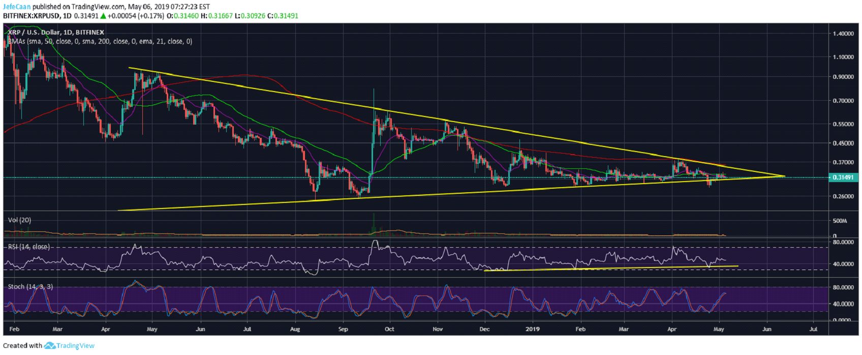 Ripple (XRP) Seeks Direction As Price Remains Below 50 Day Moving Average