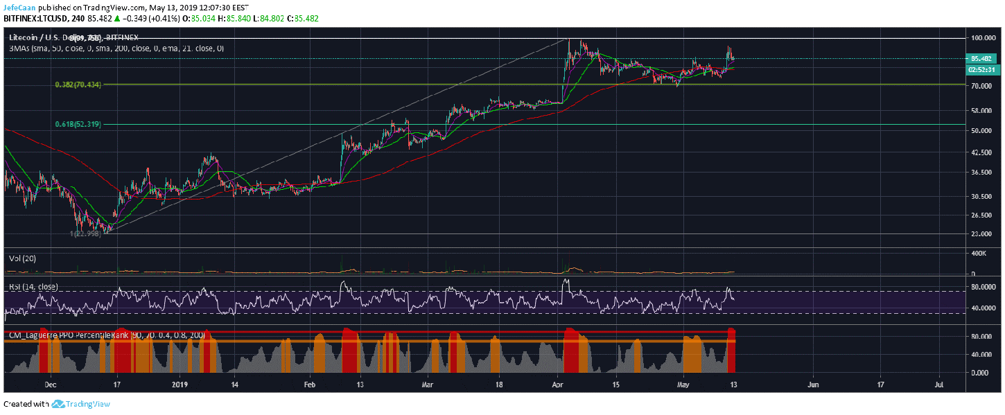Litecoin (LTC) Likely To Fall Back To $70 As Price Forms A Double Top