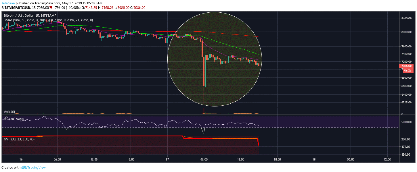 Bitcoin (BTC) Flash Crash Exposes Rampant Manipulation In The Market