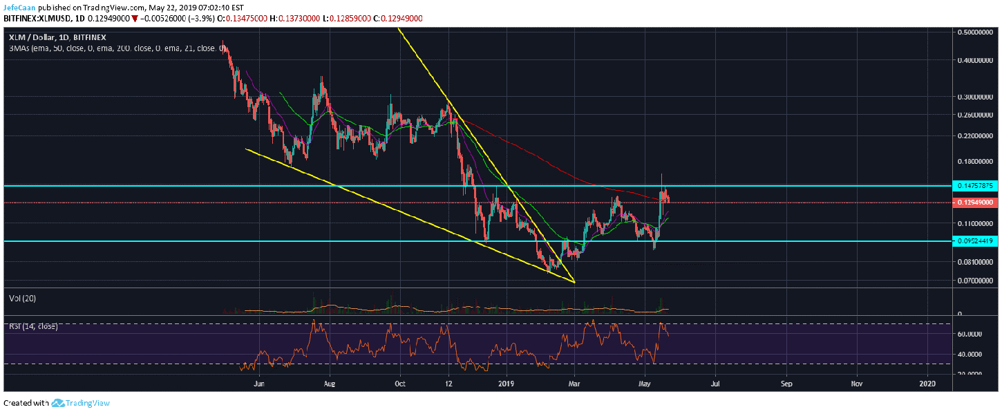 Stellar (XLM) Nosedives Below 200 Day MA, Eyes A Decline Below $0.12