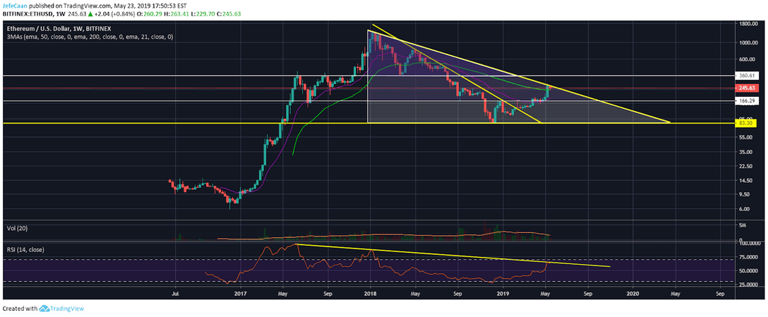Ethereum (ETH) Highly Likely To Fall To A Double Digit Price By Year End