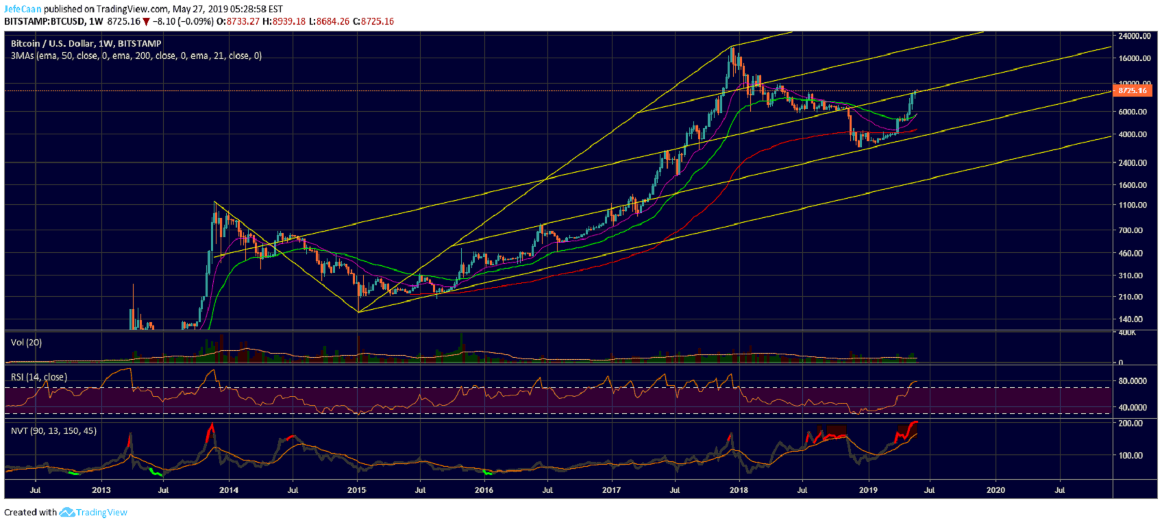 Bitcoin (BTC) Big Picture Remains Intact As Market Wipes Out Greedy Bears