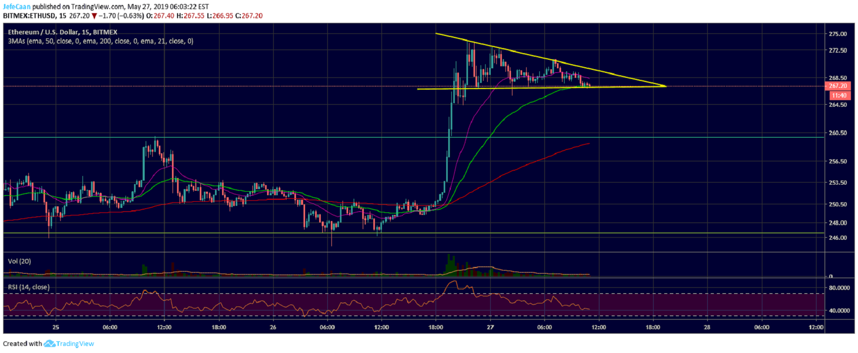 Ethereum (ETH) Expected To Fall Below $250 As Buying Frenzy Comes To An End