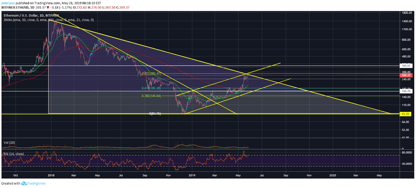 Ethereum (ETH) Rally To $300 Would Be Too Easy To Come To Fruition