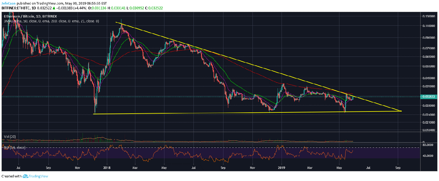 Ethereum (ETH) Still Remains In A Strong Downtrend Against Bitcoin (BTC)