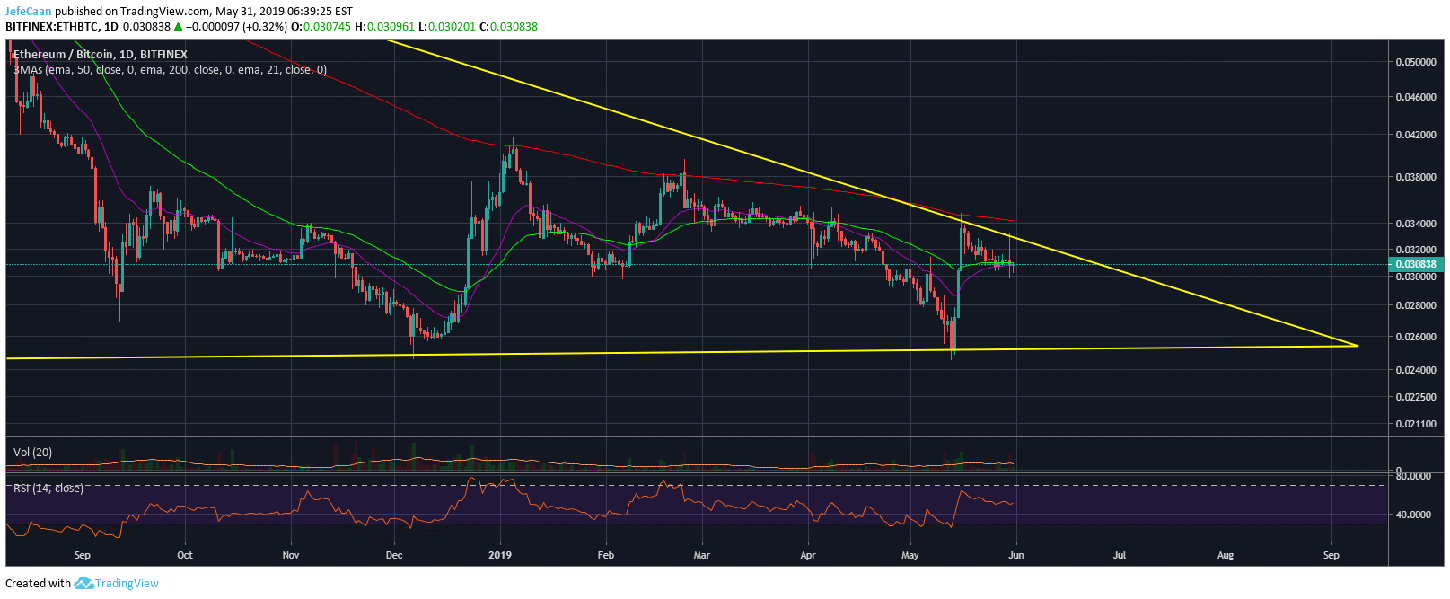 Ethereum (ETH) Falls Below 50 Day EMA Against Bitcoin (BTC) Amid Panic Selling