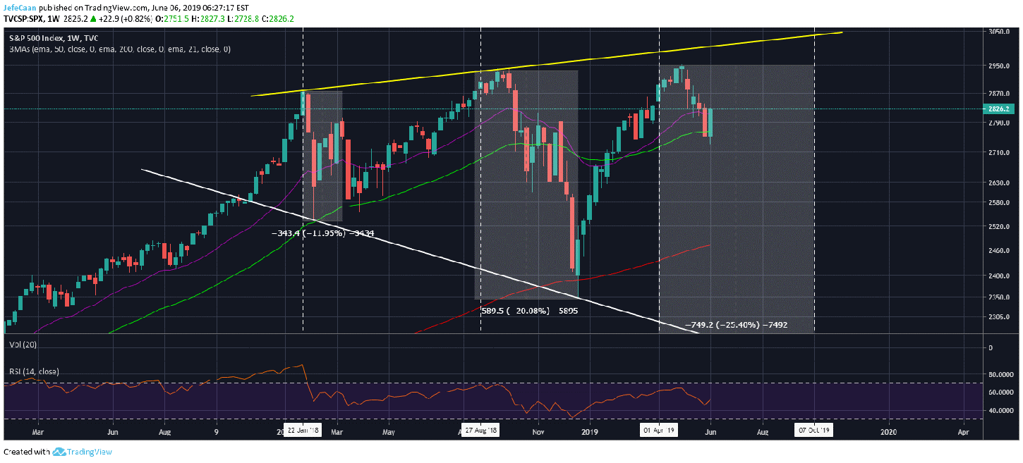 Why The S&P 500's 'Changed' Outlook Could Benefit Bitcoin (BTC)