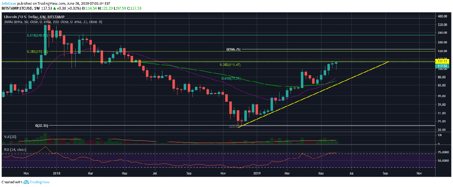 Litecoin (LTC) Might Rally Hard Short Term If Price Breaks Past $120